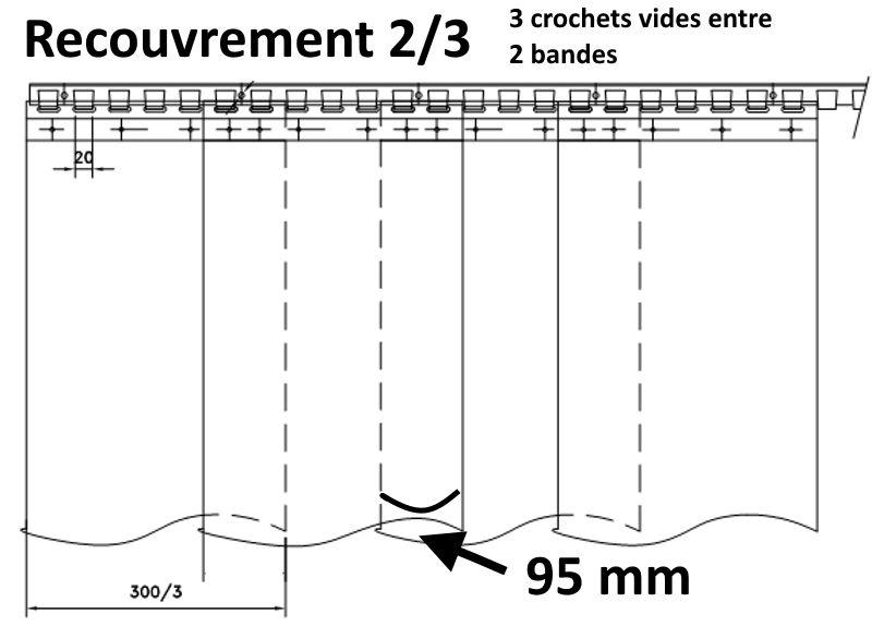 recouvrement 2/3 pour une laniere pvc de 300 mm